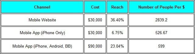 web design cost breakdown