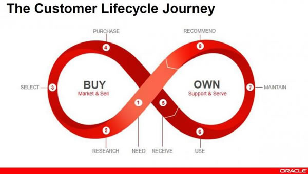 The-customer-lifecycle-journey-as-looked-upon-by-Oracle-source
